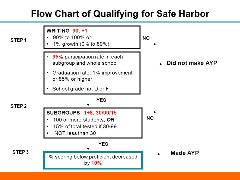 Example 1: Reading - Qualifying for Safe Harbor Group 1 + 8 No.