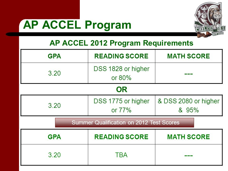 AP ACCEL Program AP ACCEL 2012 Program Requirements GPAREADING SCOREMATH SCORE 3.20 DSS 1828 or higher or 80% --- OR 3.20 DSS 1775 or higher or 77% & DSS 2080 or higher & 95% GPAREADING SCOREMATH SCORE 3.20TBA --- Summer Qualification on 2012 Test Scores