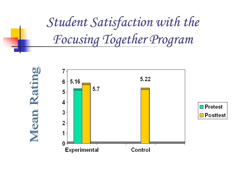 Student Satisfaction with the Focusing Together Program