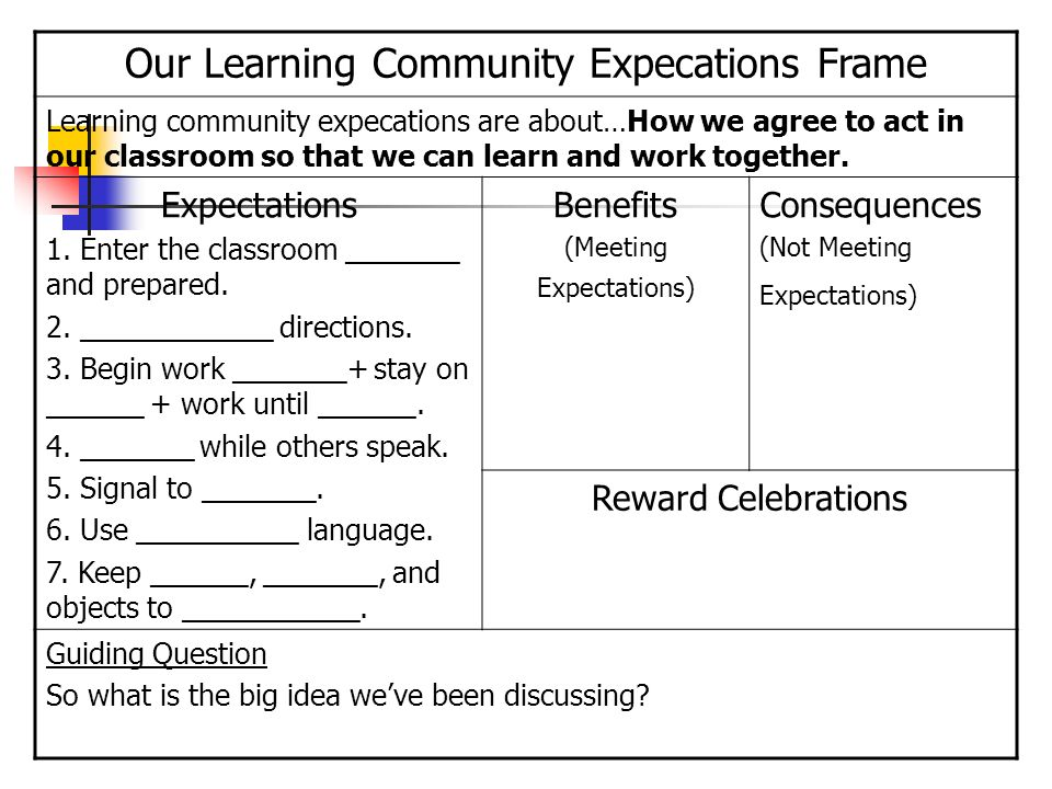 Our Learning Community Expecations Frame Learning community expecations are about…How we agree to act in our classroom so that we can learn and work t
