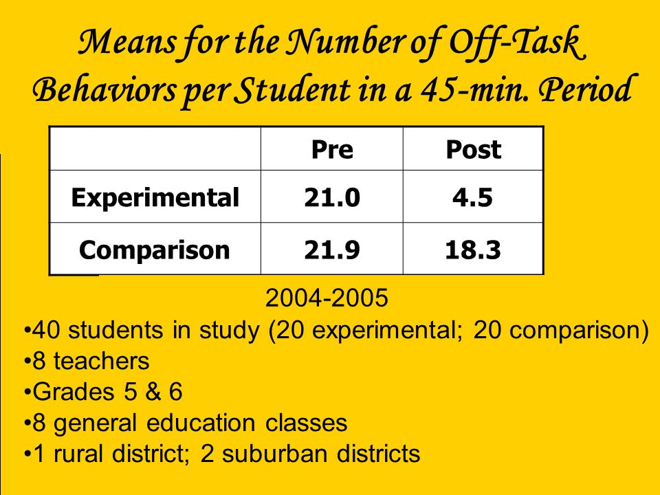 Means for the Number of Off-Task Behaviors per Student in a 45-min. Period PrePost Experimental21.04.5 Comparison21.918.3 40 students in study (20 exp