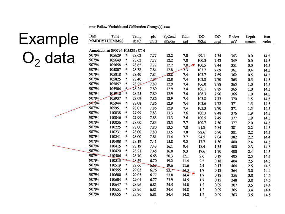 Example O 2 data