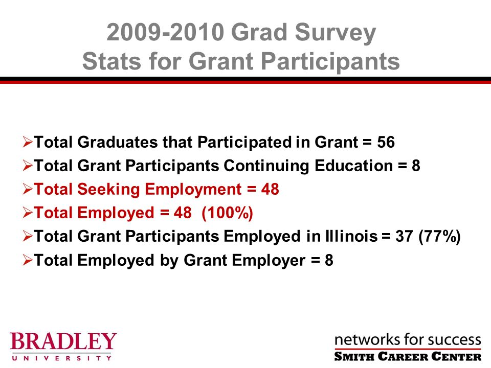 2009-2010 Grad Survey Stats for Grant Participants Total Graduates that Participated in Grant = 56 Total Grant Participants Continuing Education = 8 Total Seeking Employment = 48 Total Employed = 48 (100%) Total Grant Participants Employed in Illinois = 37 (77%) Total Employed by Grant Employer = 8