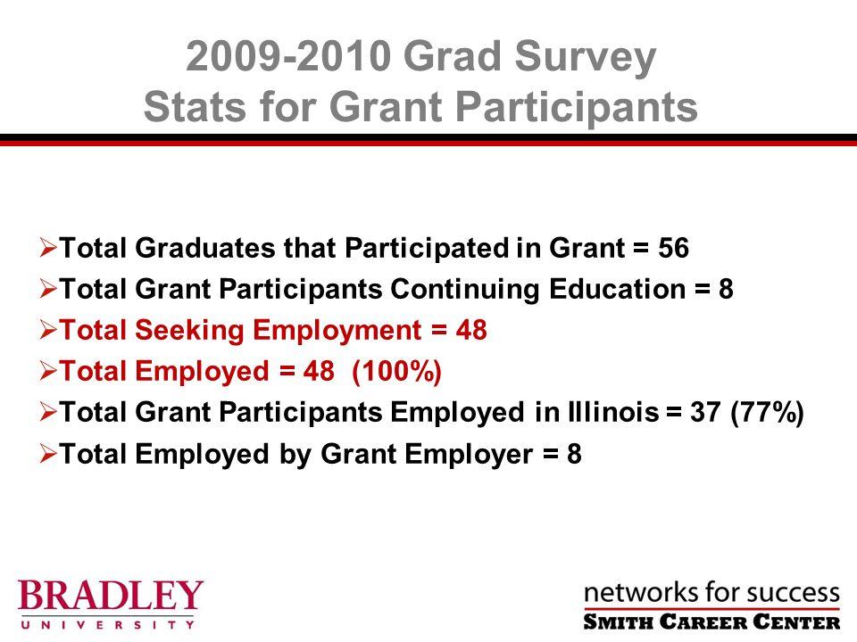 2009-2010 Grad Survey Stats for Grant Participants Total Graduates that Participated in Grant = 56 Total Grant Participants Continuing Education = 8 T
