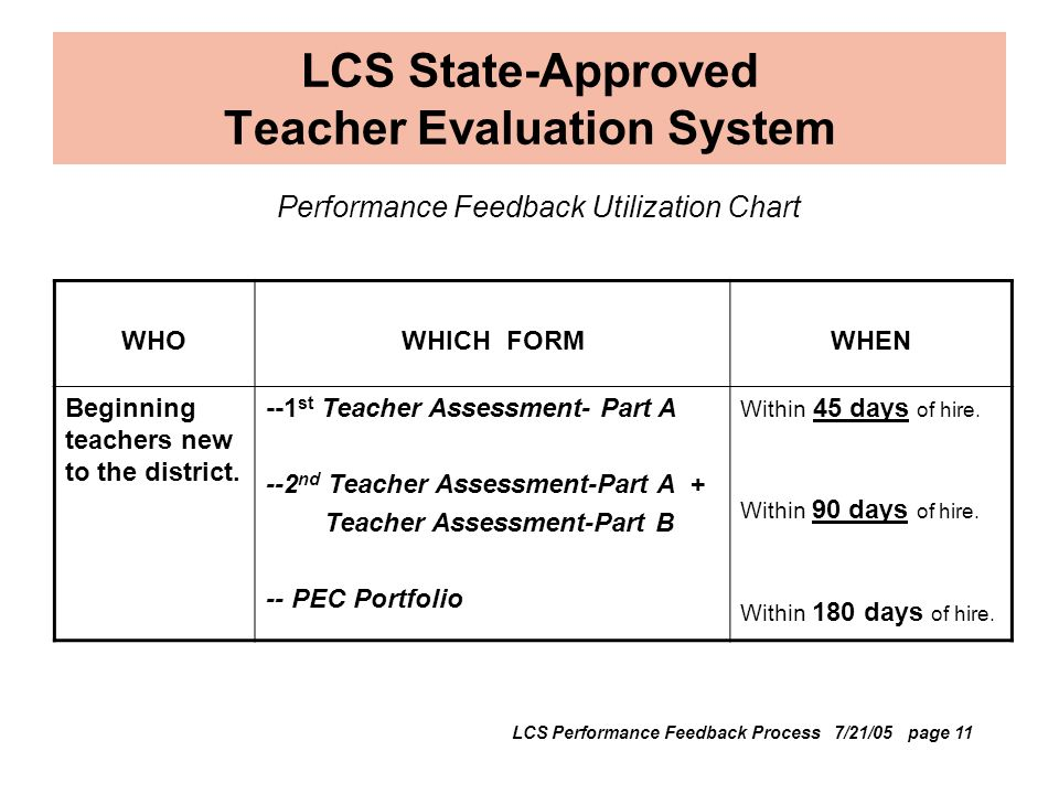LCS State-Approved Teacher Evaluation System Performance Feedback Utilization Chart WHOWHICH FORMWHEN Beginning teachers new to the district.