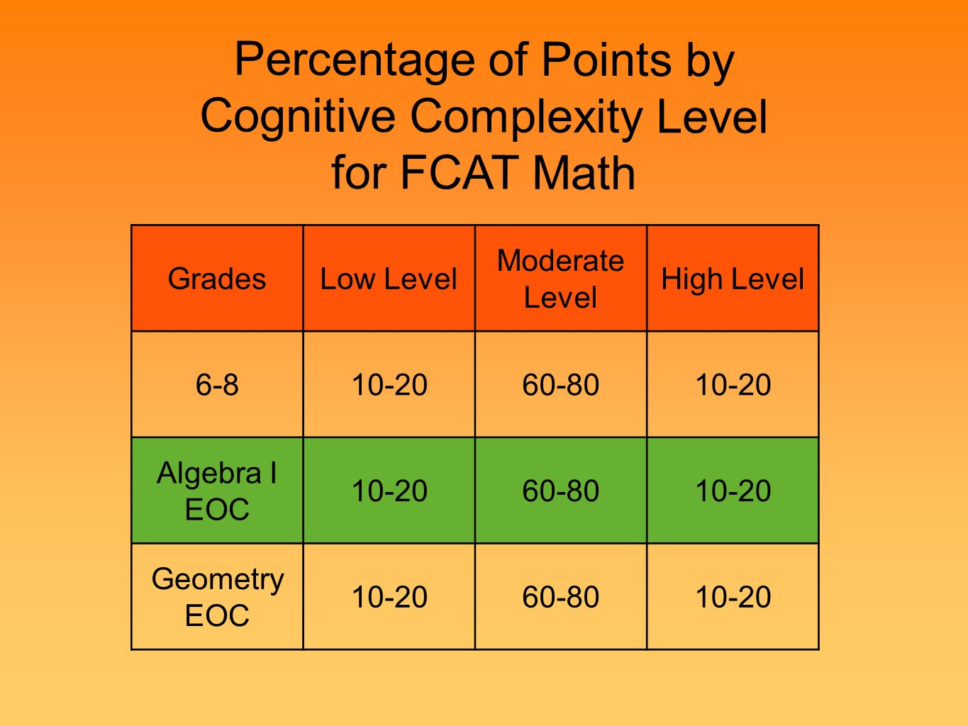 Percentage of Points by Cognitive Complexity Level for FCAT Math Low DOK GradesLow Level Moderate Level High Level 6-810-2060-8010-20 Algebra I EOC 10-2060-8010-20 Geometry EOC 10-2060-8010-20