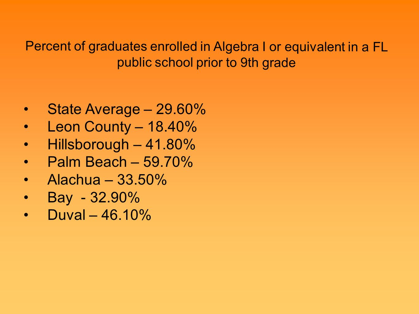 Percent of graduates enrolled in Algebra I or equivalent in a FL public school prior to 9th grade Low DOK State Average – 29.60% Leon County – 18.40% Hillsborough – 41.80% Palm Beach – 59.70% Alachua – 33.50% Bay - 32.90% Duval – 46.10%