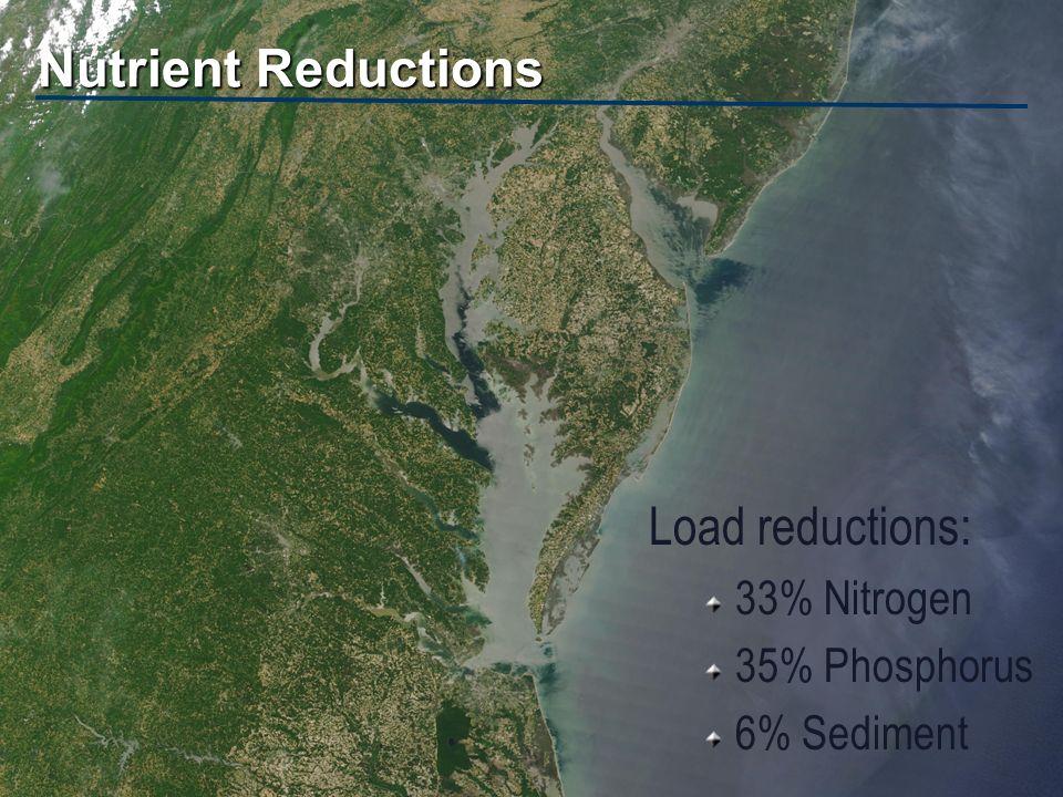 TMDL Program Mill Creek TMDL developed by EPA in 1998 Fecal coliform Called reduction of 37.7%