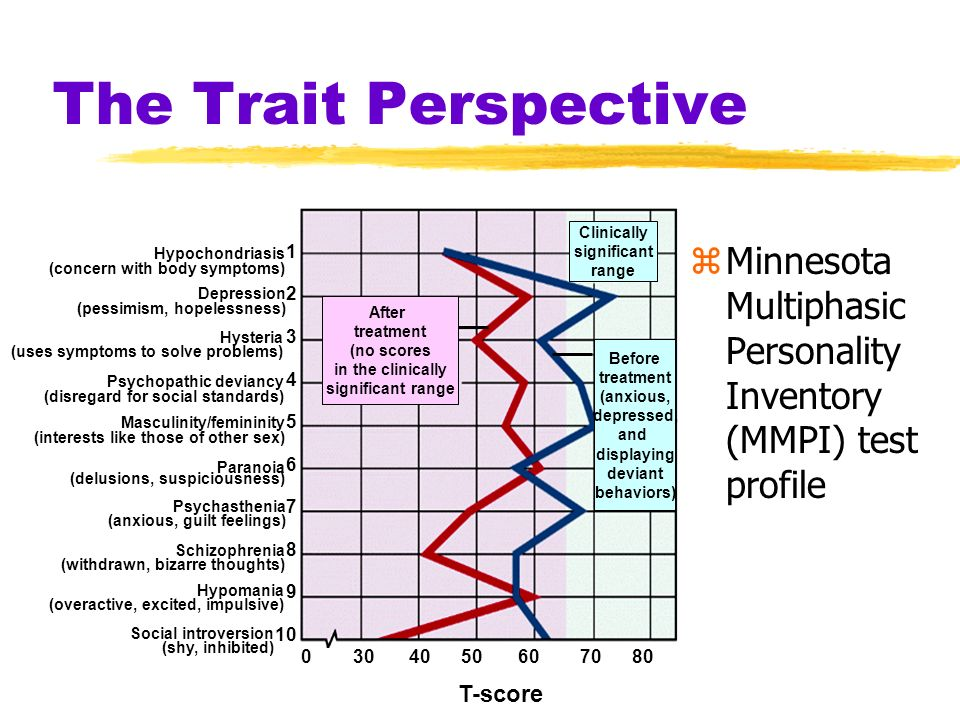 The Trait Perspective zMinnesota Multiphasic Personality Inventory (MMPI) test profile Hysteria (uses symptoms to solve problems) Masculinity/feminini