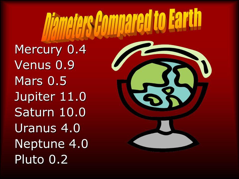 Mercury 0.4 Venus 0.9 Mars 0.5 Jupiter 11.0 Saturn 10.0 Uranus 4.0 Neptune 4.0 Pluto 0.2