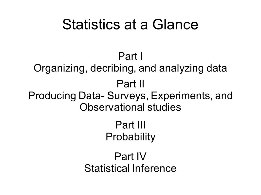 Statistics at a Glance Part I Organizing, decribing, and analyzing data Part II Producing Data- Surveys, Experiments, and Observational studies Part III Probability Part IV Statistical Inference