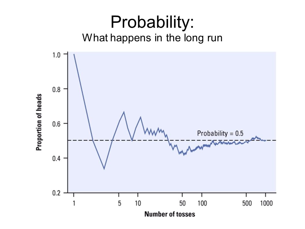 Probability: What happens in the long run