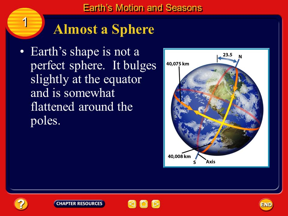 Earths shape is not a perfect sphere.