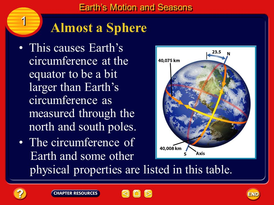Earths shape is not a perfect sphere. It bulges slightly at the equator and is somewhat flattened around the poles. Almost a Sphere 1 1 Earths Motion