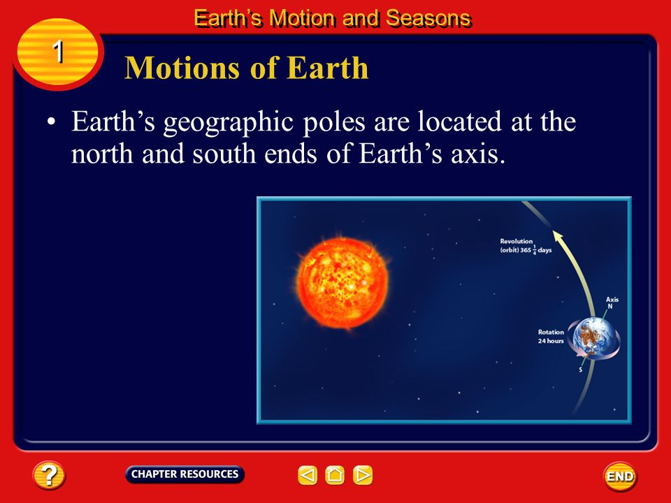 Twice during the year, the Sun reaches its greatest distance north or south of the equator and is directly over either the Tropic of Cancer or the Tropic of Capricorn.