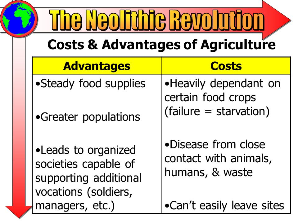 Agriculture Slowly Spreads: What do you notice about the core areas?