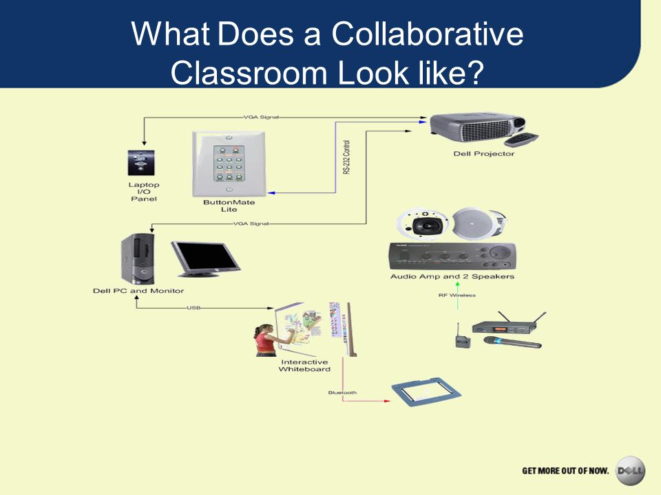 What Does a Collaborative Classroom Look like?