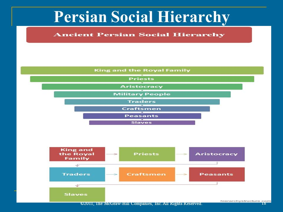 Persian Social Hierarchy ©2011, The McGraw-Hill Companies, Inc. All Rights Reserved. 18