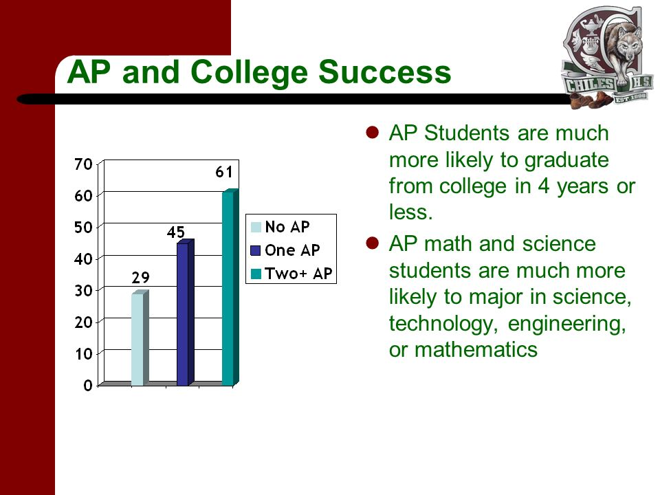 AP and College Success AP Students are much more likely to graduate from college in 4 years or less. AP math and science students are much more likely