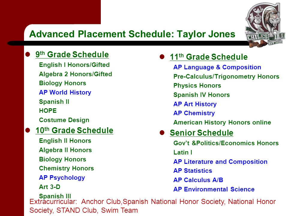Advanced Placement Schedule: Taylor Jones 9 th Grade Schedule English I Honors/Gifted Algebra 2 Honors/Gifted Biology Honors AP World History Spanish