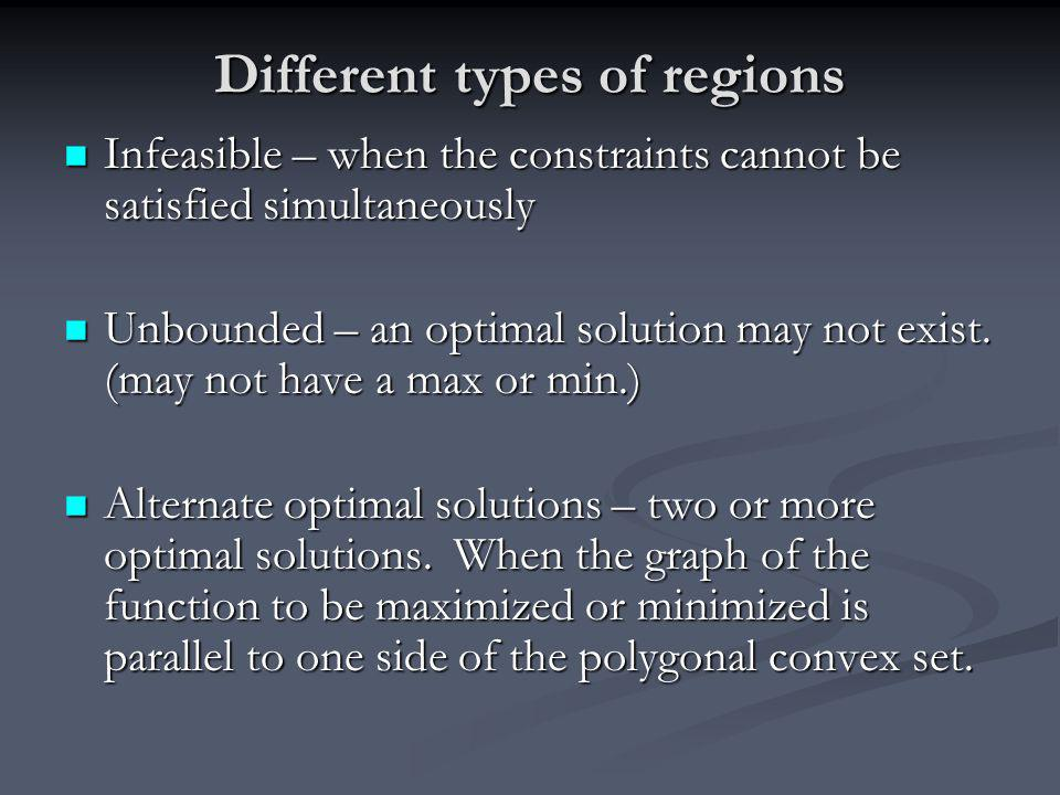 Different types of regions Infeasible – when the constraints cannot be satisfied simultaneously Infeasible – when the constraints cannot be satisfied