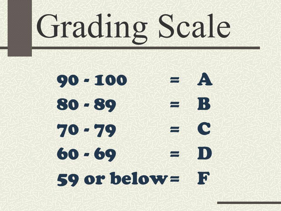 90 - 100=A 80 - 89=B 70 - 79=C 60 - 69=D 59 or below=F Grading Scale