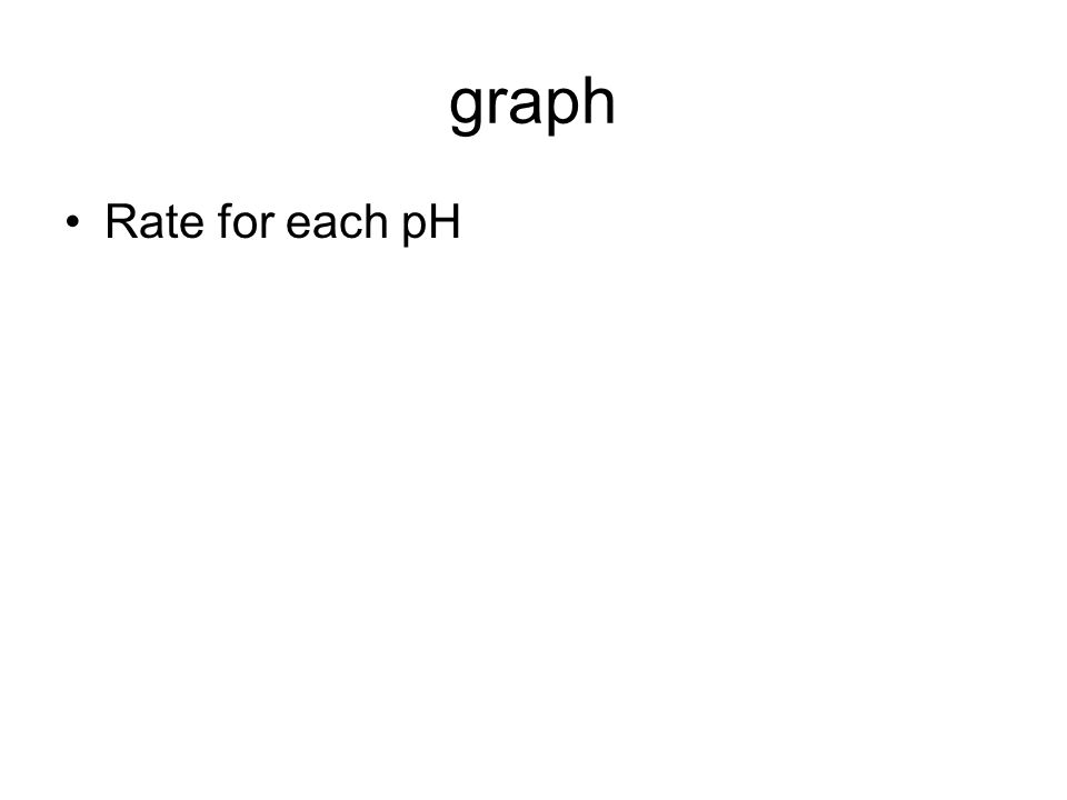 graph Rate for each pH