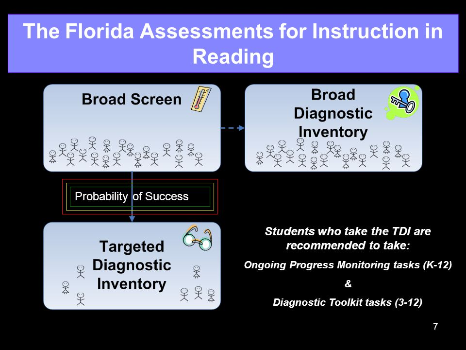 7 The Florida Assessments for Instruction in Reading Probability of Success Students who take the TDI are recommended to take: Ongoing Progress Monito