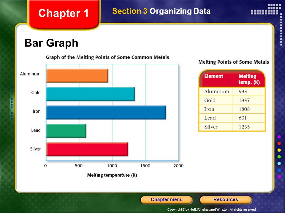 Copyright © by Holt, Rinehart and Winston. All rights reserved. ResourcesChapter menu Presenting Scientific Data, continued Bar graphs compare items.