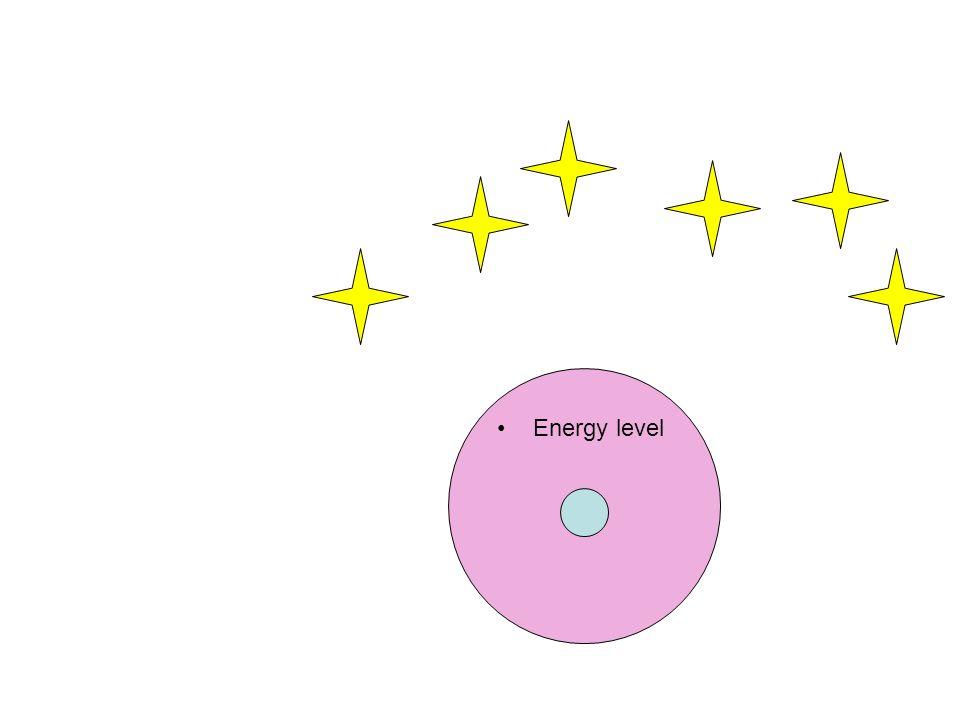 Where can this atom form bonds? Energy level