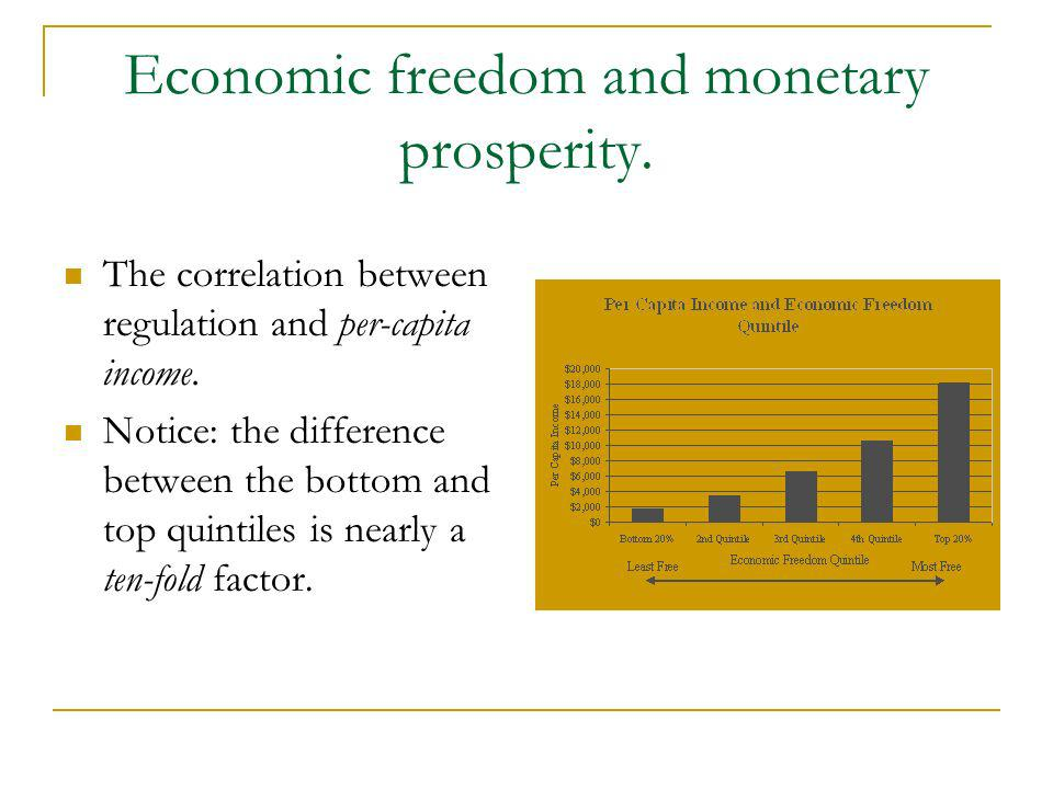 Economic freedom and monetary prosperity. The correlation between regulation and per-capita income. Notice: the difference between the bottom and top