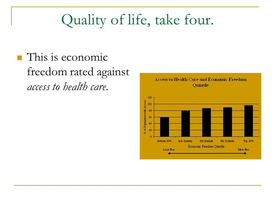 Quality of life, take four. This is economic freedom rated against access to health care.