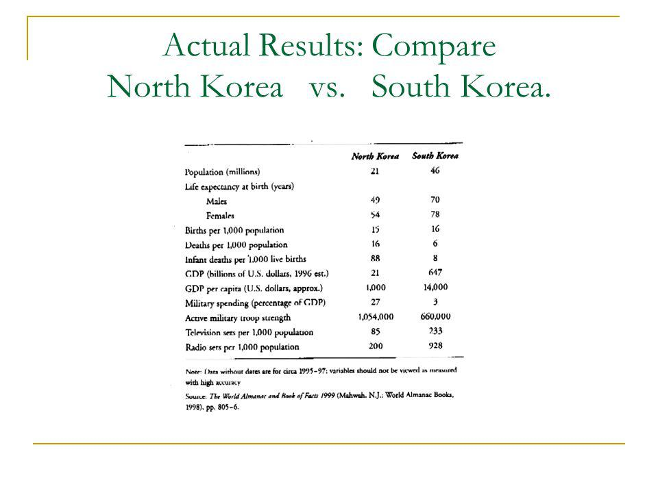 Actual Results: Compare North Korea vs. South Korea.