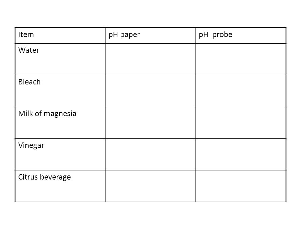 Water Lab 45 points Name ______________________________ pH activity: Measure the pH and put the numbers in the chart. 1 pt per number = 10 points