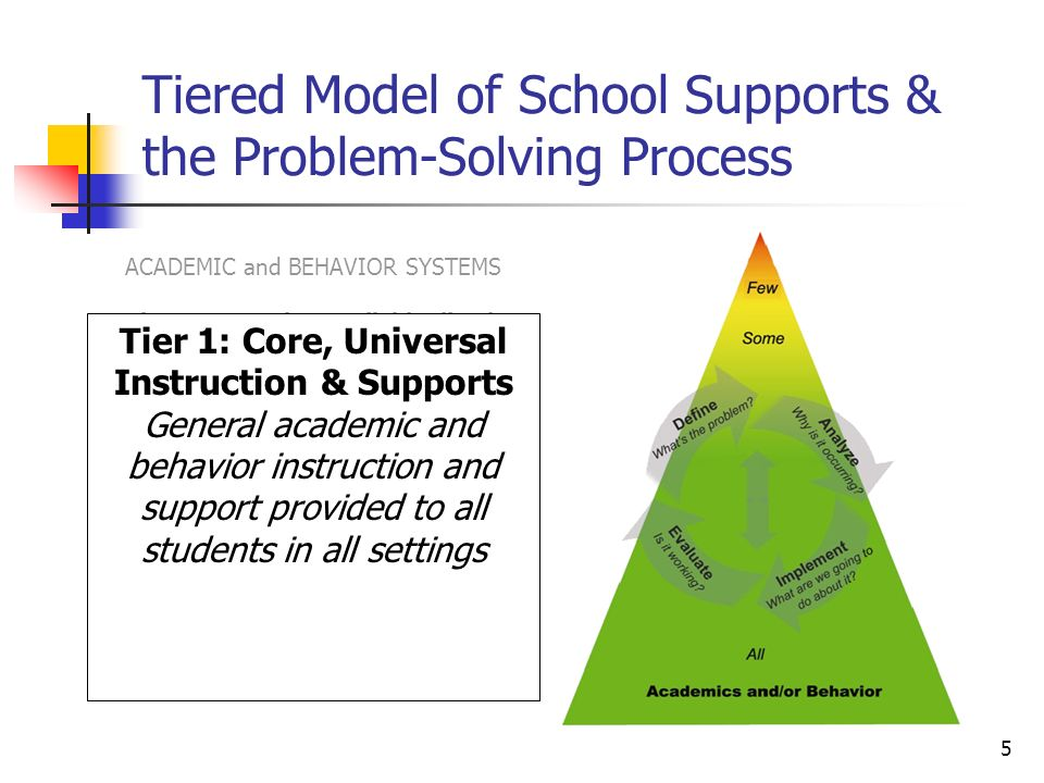 5 Tiered Model of School Supports & the Problem-Solving Process ACADEMIC and BEHAVIOR SYSTEMS Tier 3: Intensive, Individualized, Interventions.