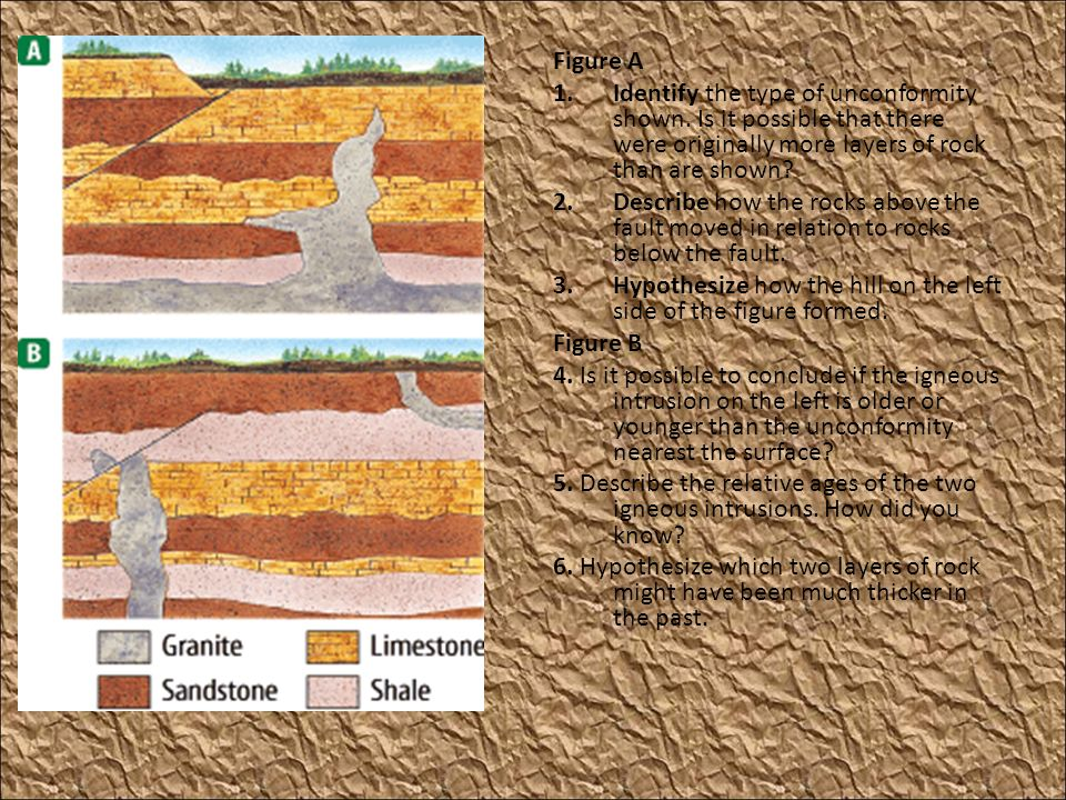 Figure A 1.Identify the type of unconformity shown. Is it possible that there were originally more layers of rock than are shown? 2.Describe how the r