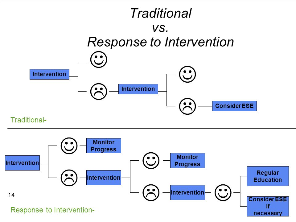 Traditional vs. Response to Intervention Intervention InterventionConsider ESE Traditional- Intervention Intervention Response to Intervention- Interv