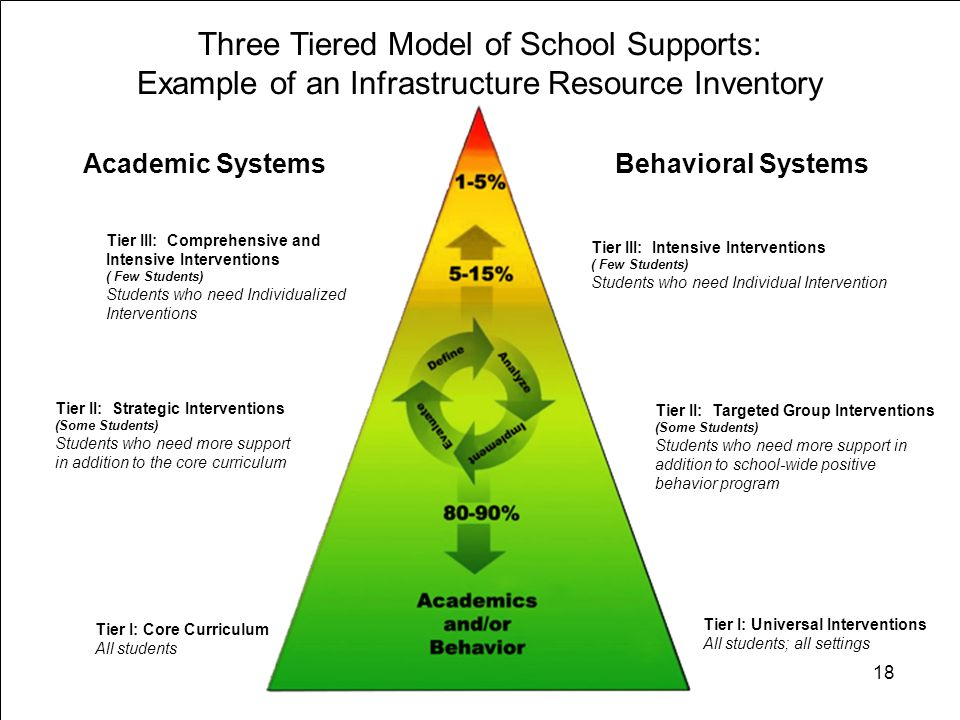Academic SystemsBehavioral Systems Tier III: Intensive Interventions ( Few Students) Students who need Individual Intervention Tier II: Strategic Inte