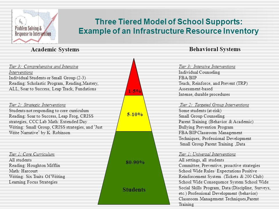 Academic Systems Behavioral Systems Tier 3: Comprehensive and Intensive Interventions Individual Students or Small Group (2-3) Reading: Scholastic Pro