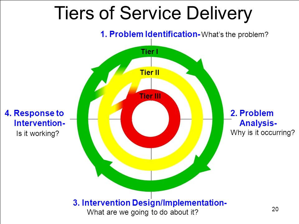 Tiers of Service Delivery 1. Problem Identification- Whats the problem? 2. Problem Analysis- Why is it occurring? 3. Intervention Design/Implementatio