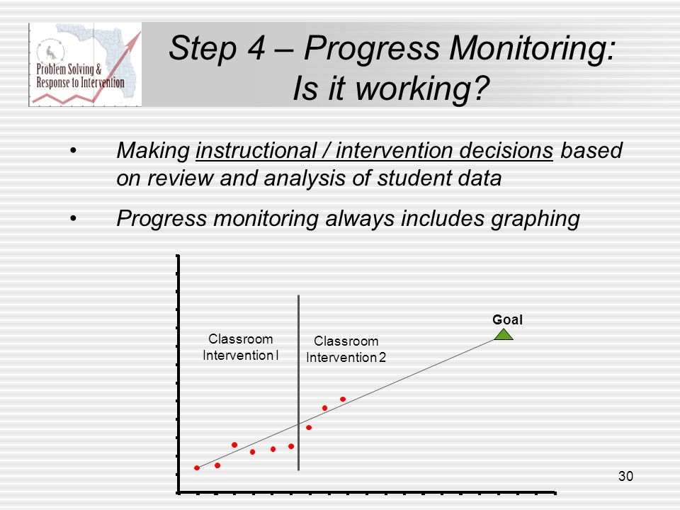 Goal Classroom Intervention I Making instructional / intervention decisions based on review and analysis of student data Progress monitoring always in