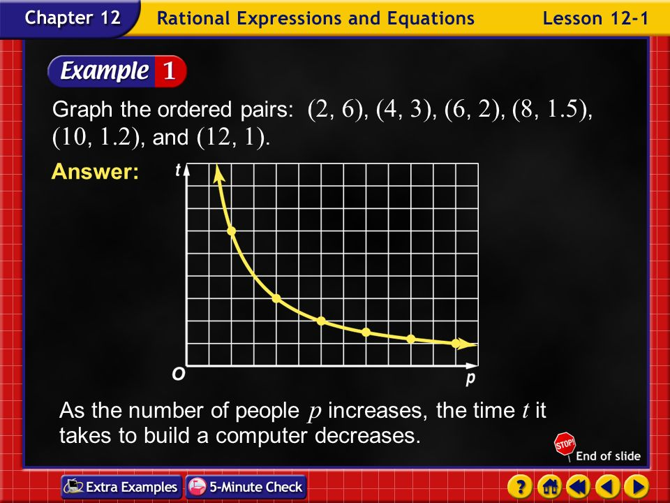 Example 1-1b p24681012 t Original equation Replace p with 2. Divide each side by 2. Simplify. 6 Solve the equation for the other values of p. 321.51.2