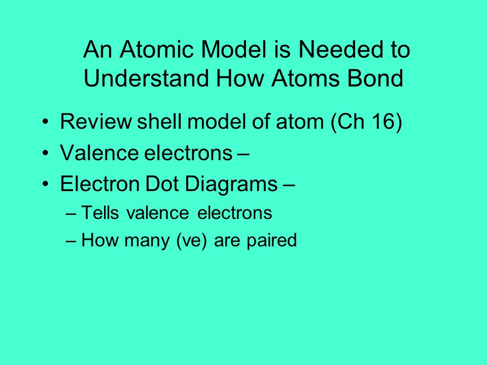 An Atomic Model is Needed to Understand How Atoms Bond Review shell model of atom (Ch 16) Valence electrons – Electron Dot Diagrams – –Tells valence e