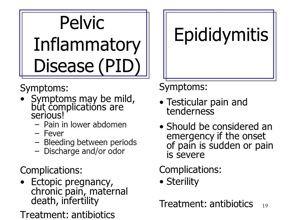 19 Pelvic Inflammatory Disease (PID) Symptoms: Symptoms may be mild, but complications are serious! –Pain in lower abdomen –Fever –Bleeding between pe
