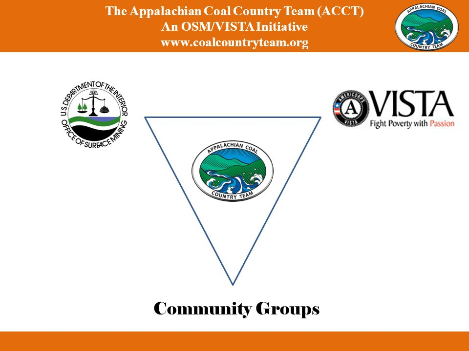 Community Groups The Appalachian Coal Country Team (ACCT) An OSM/VISTA Initiative www.coalcountryteam.org