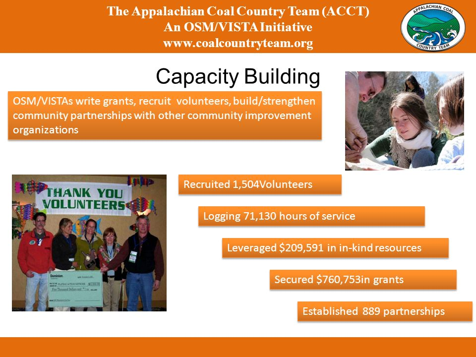 Capacity Building The Appalachian Coal Country Team (ACCT) An OSM/VISTA Initiative www.coalcountryteam.org Recruited 1,504Volunteers Logging 71,130 hours of service Leveraged $209,591 in in-kind resources Secured $760,753in grants OSM/VISTAs write grants, recruit volunteers, build/strengthen community partnerships with other community improvement organizations Established 889 partnerships