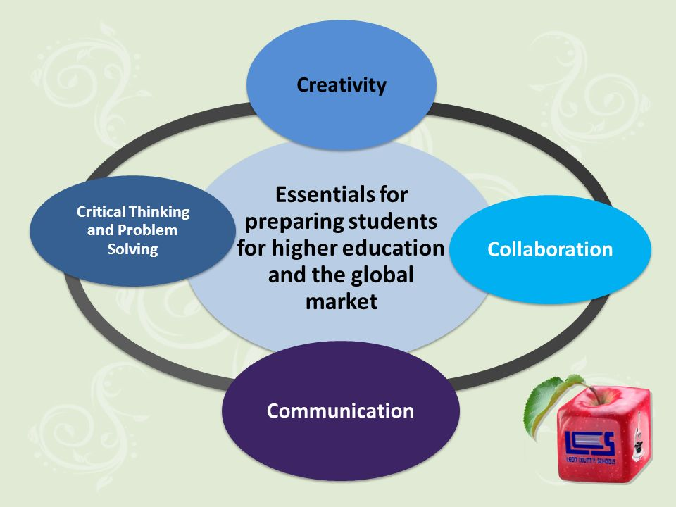 Essentials for preparing students for higher education and the global market Creativity Collaboration Communication Critical Thinking and Problem Solving