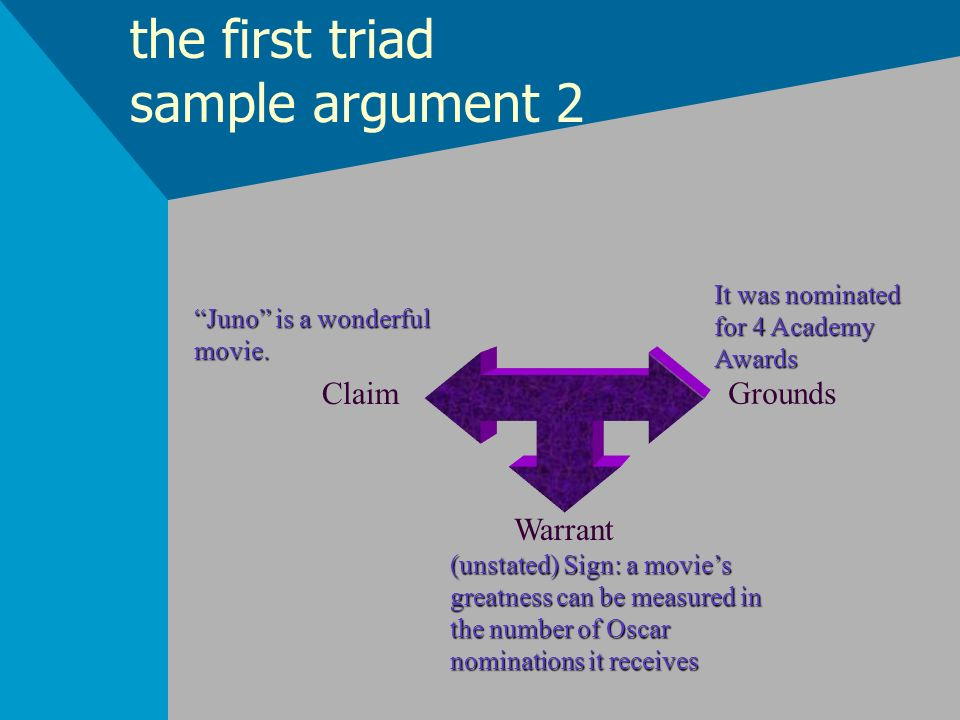 the first triad sample argument 2 Claim Grounds Warrant Juno is a wonderful movie. It was nominated for 4 Academy Awards (unstated) Sign: a movies gre