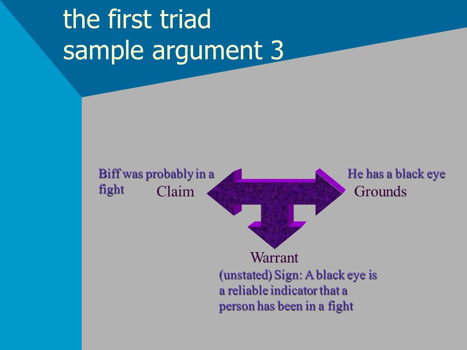 the first triad sample argument 3 ClaimGrounds Warrant Biff was probably in a fight He has a black eye (unstated) Sign: A black eye is a reliable indi