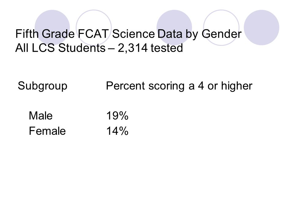 Fifth Grade FCAT Science Data by Gender All LCS Students – 2,314 tested SubgroupPercent scoring a 4 or higher Male19% Female14%